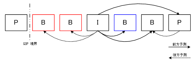 direction of B picture prediction