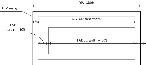 Diary 2004 12 for Table th css width